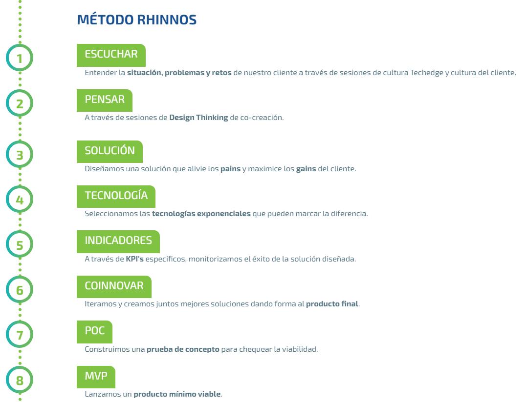 Metodología Agile para la innovación
